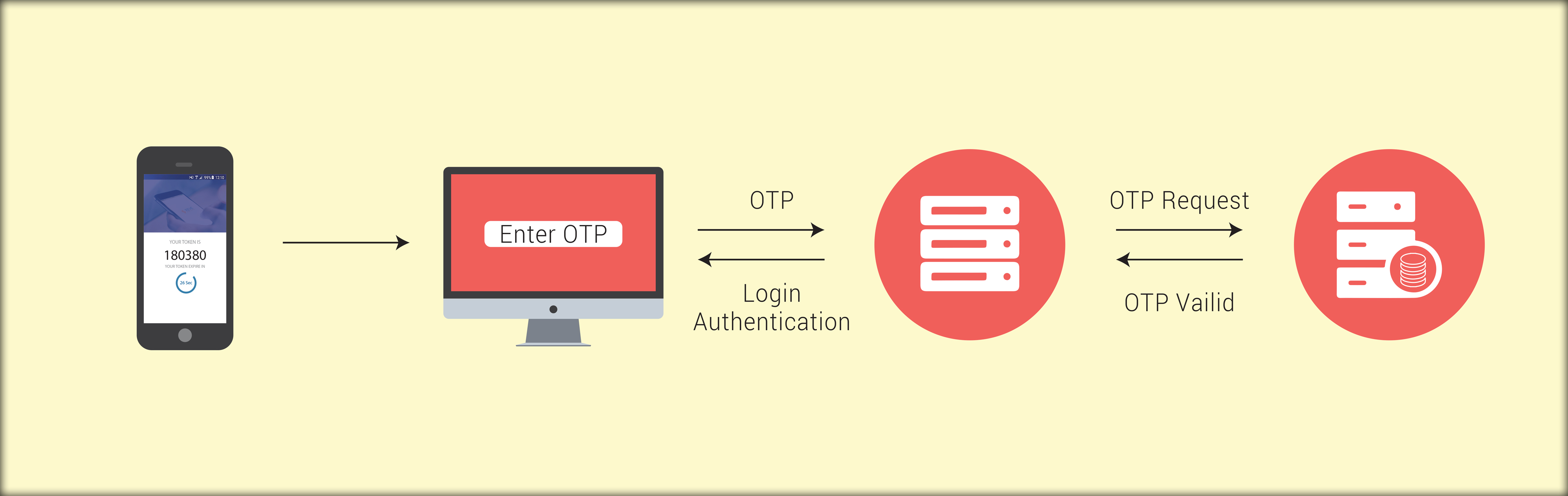 How Two Step Verification Secures the Online Accounts
