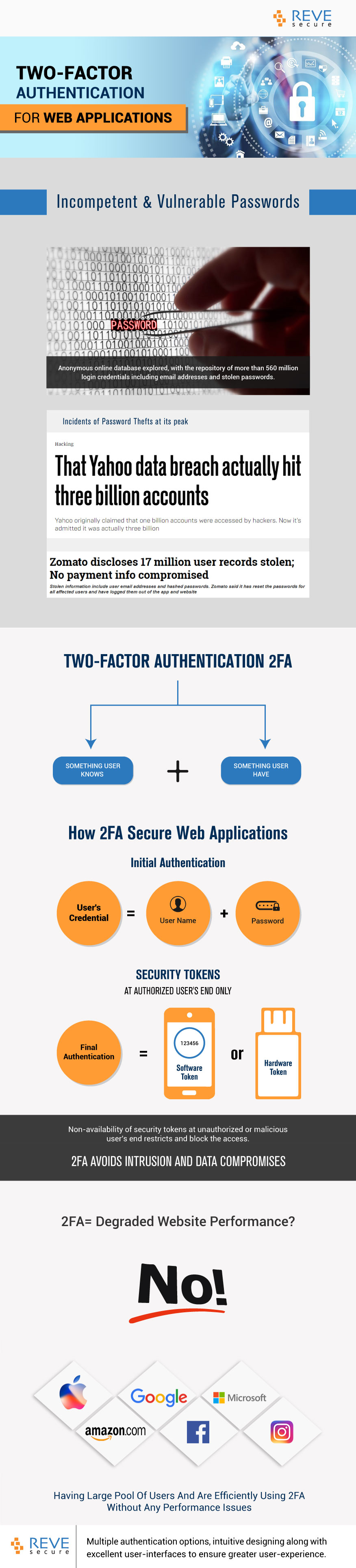 2FA for Web applications-infograhic