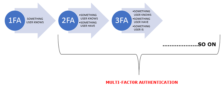 difference between mfa and 2fa
